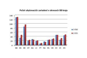 počet ubytovaných V BB kraji