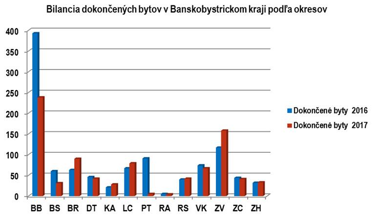 Graf Výstavba bytov v Banskobystrickom kraji za rok 2017