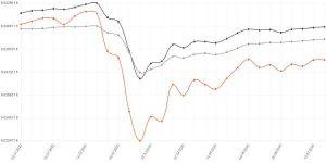 Vývoj indexového príspevkového fondu v roku 2020. Zdroj: stabilita.sk